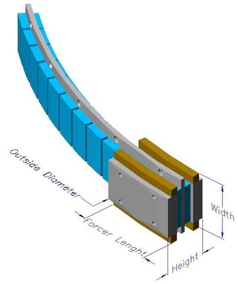 Arc Radial Double Winding Slotted